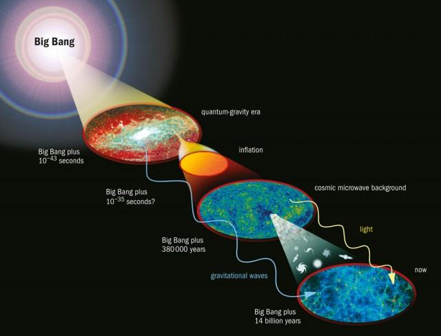 빅뱅 이후 인플레이션이 일어났고, 38만 년 뒤에 우주배경복사가 물질에서 탈출했다. 인플레이션 시기에 생겨난 중력파는 우주배경복사에 흔적을 남겼다. - NASA 제공